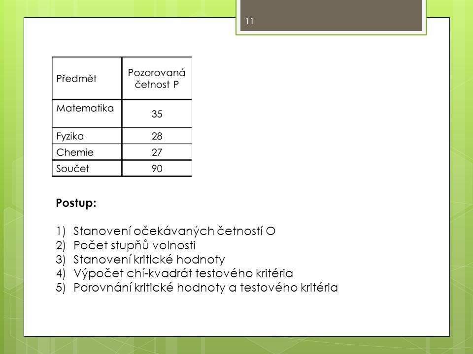 Postup: 1)Stanovení očekávaných četností O 2)Počet stupňů volnosti 3)Stanovení kritické hodnoty 4)Výpočet chí-kvadrát testového kritéria 5)Porovnání kritické hodnoty a testového kritéria 11