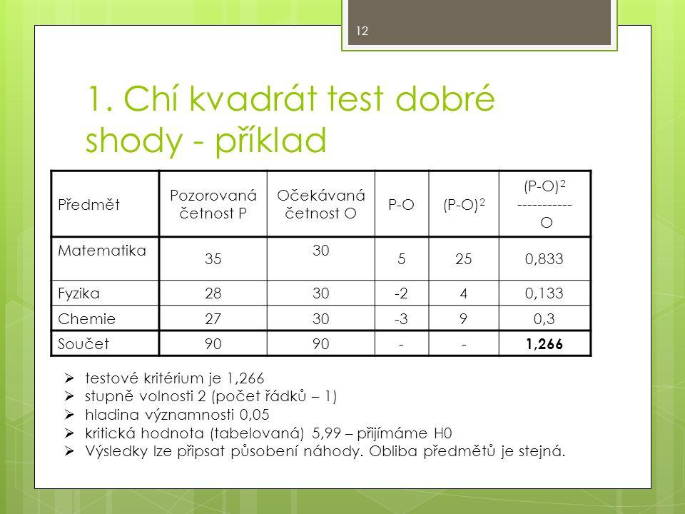 1. Chí kvadrát test dobré shody - příklad Předmět Pozorovaná četnost P Očekávaná četnost O P-O(P-O) 2 ----------- O Matematika 35 30 5250,833 Fyzika 2