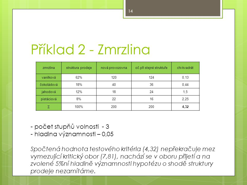 Příklad 2 - Zmrzlina zmrzlinastruktura prodejenová provozovnaoč.při stejné struktuřechi-kvadrát vanilková62%1201240,13 čokoládová18%40360,44 jahodová12%18241,5 pistáciová8%22162,25  100%200 4,32 - počet stupňů volnosti - 3 - hladina významnosti – 0,05 Spočtená hodnota testového kritéria (4,32) nepřekračuje mez vymezující kritický obor (7,81), nachází se v oboru přijetí a na zvolené 5%ní hladině významnosti hypotézu o shodě struktury prodeje nezamítáme.