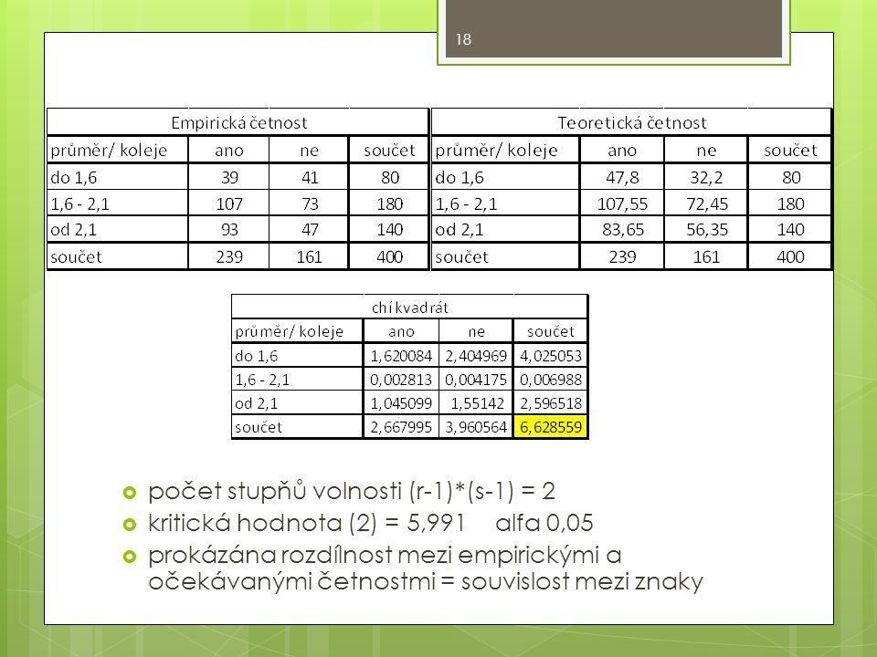  počet stupňů volnosti (r-1)*(s-1) = 2  kritická hodnota (2) = 5,991 alfa 0,05  prokázána rozdílnost mezi empirickými a očekávanými četnostmi = souvislost mezi znaky 18
