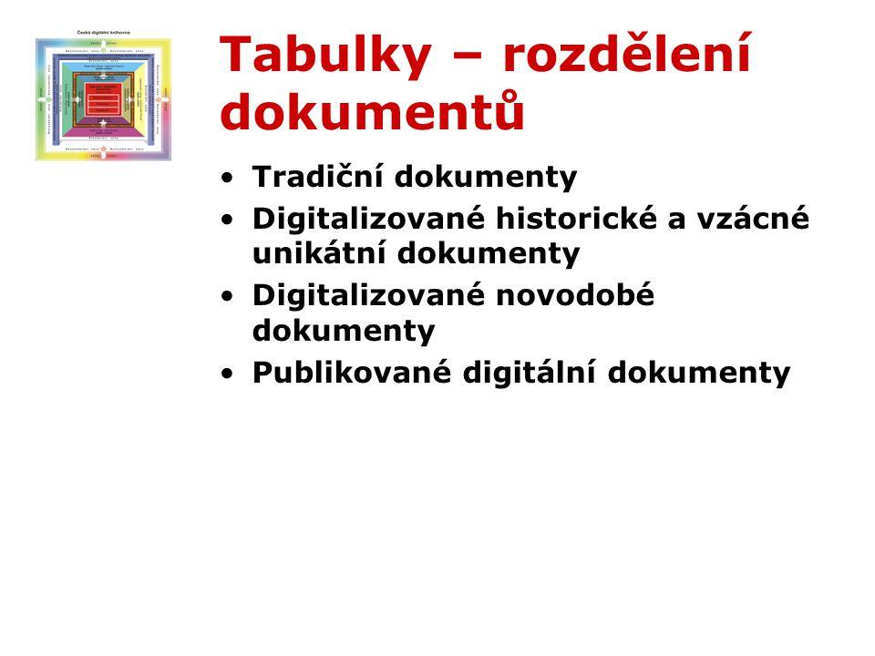 Tabulky – rozdělení dokumentů Tradiční dokumenty Digitalizované historické a vzácné unikátní dokumenty Digitalizované novodobé dokumenty Publikované digitální dokumenty