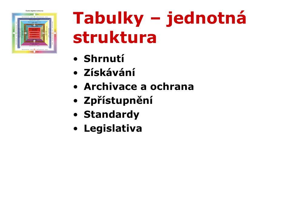 Tabulky – jednotná struktura Shrnutí Získávání Archivace a ochrana Zpřístupnění Standardy Legislativa