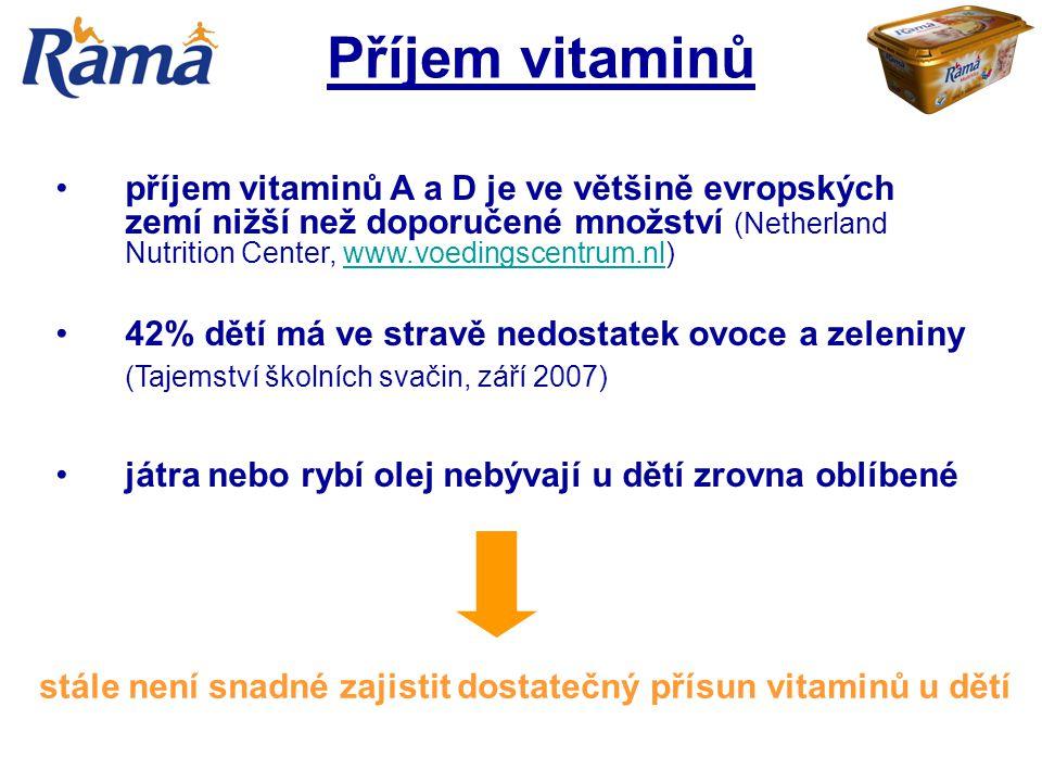 Příjem vitaminů příjem vitaminů A a D je ve většině evropských zemí nižší než doporučené množství (Netherland Nutrition Center, www.voedingscentrum.nl
