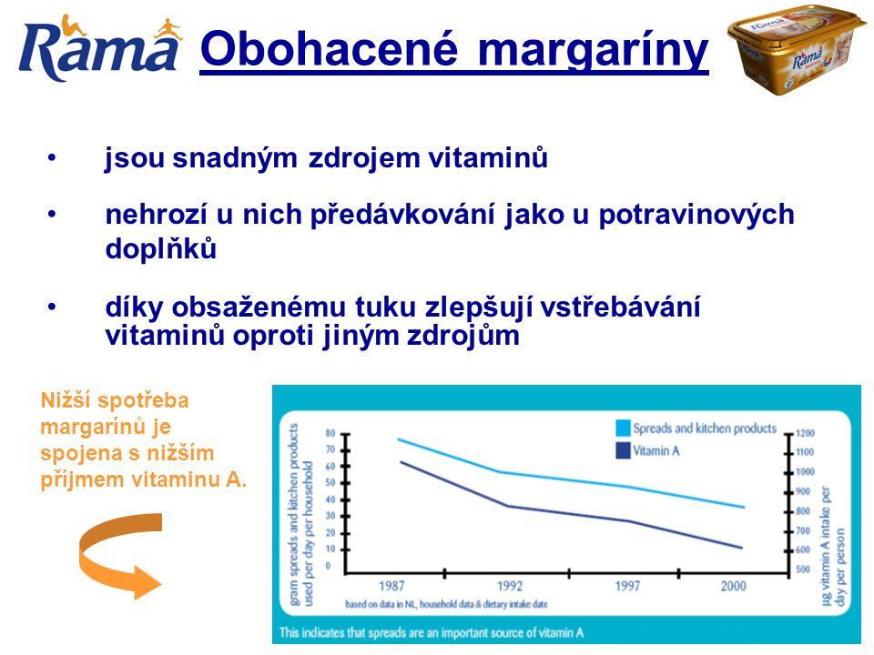 Nižší spotřeba margarínů je spojena s nižším příjmem vitaminu A. Obohacené margaríny jsou snadným zdrojem vitaminů nehrozí u nich předávkování jako u