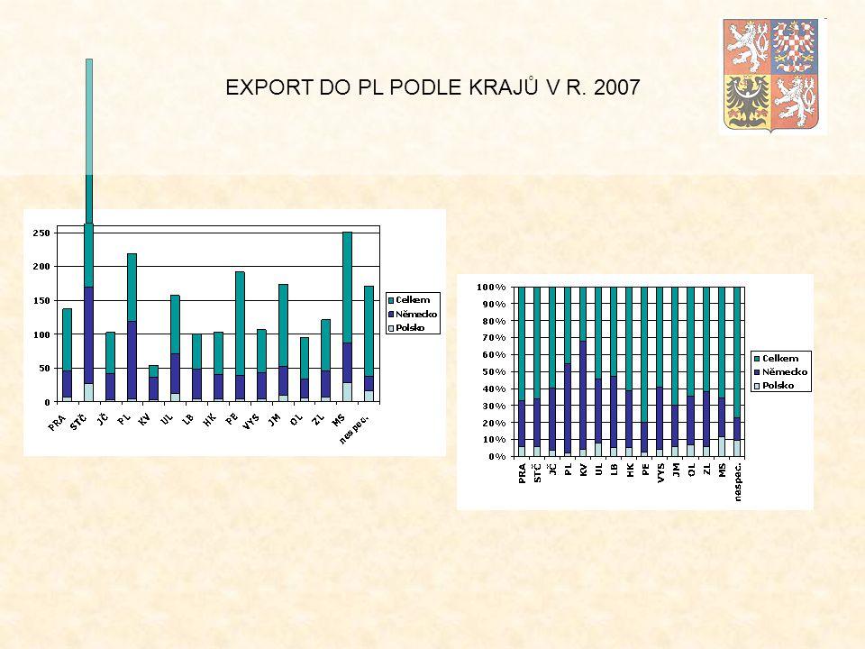 EXPORT DO PL PODLE KRAJŮ V R. 2007