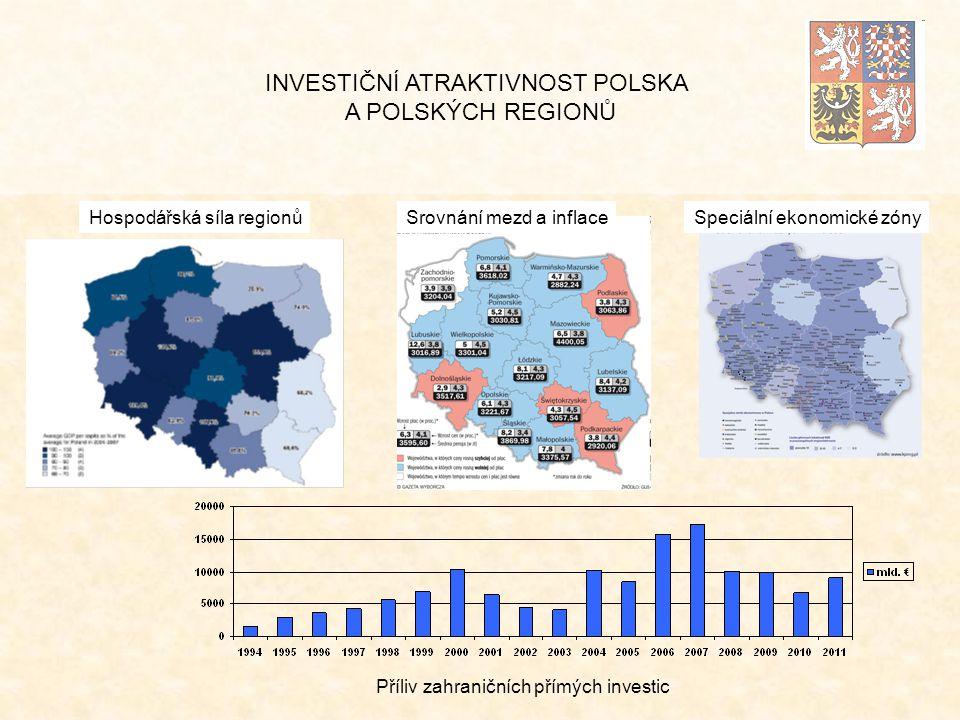 INVESTIČNÍ ATRAKTIVNOST POLSKA A POLSKÝCH REGIONŮ Příliv zahraničních přímých investic Speciální ekonomické zónySrovnání mezd a inflaceHospodářská síla regionů