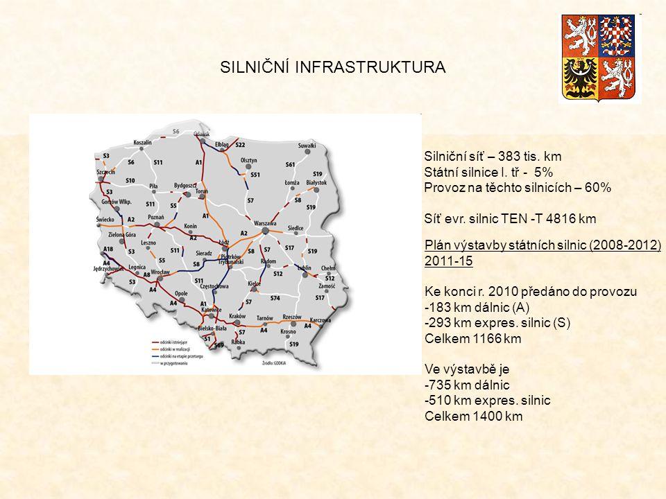 Silniční síť – 383 tis. km Státní silnice I. tř - 5% Provoz na těchto silnicích – 60% Síť evr.
