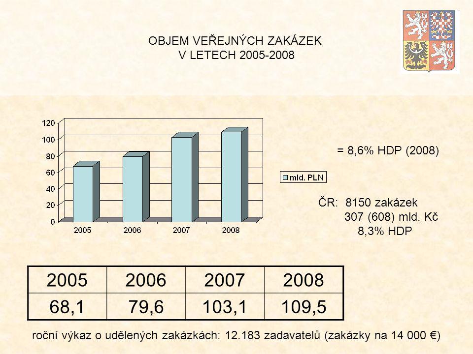OBJEM VEŘEJNÝCH ZAKÁZEK V LETECH 2005-2008 2005200620072008 68,179,6103,1109,5 = 8,6% HDP (2008) roční výkaz o udělených zakázkách: 12.183 zadavatelů (zakázky na 14 000 €) ČR: 8150 zakázek 307 (608) mld.