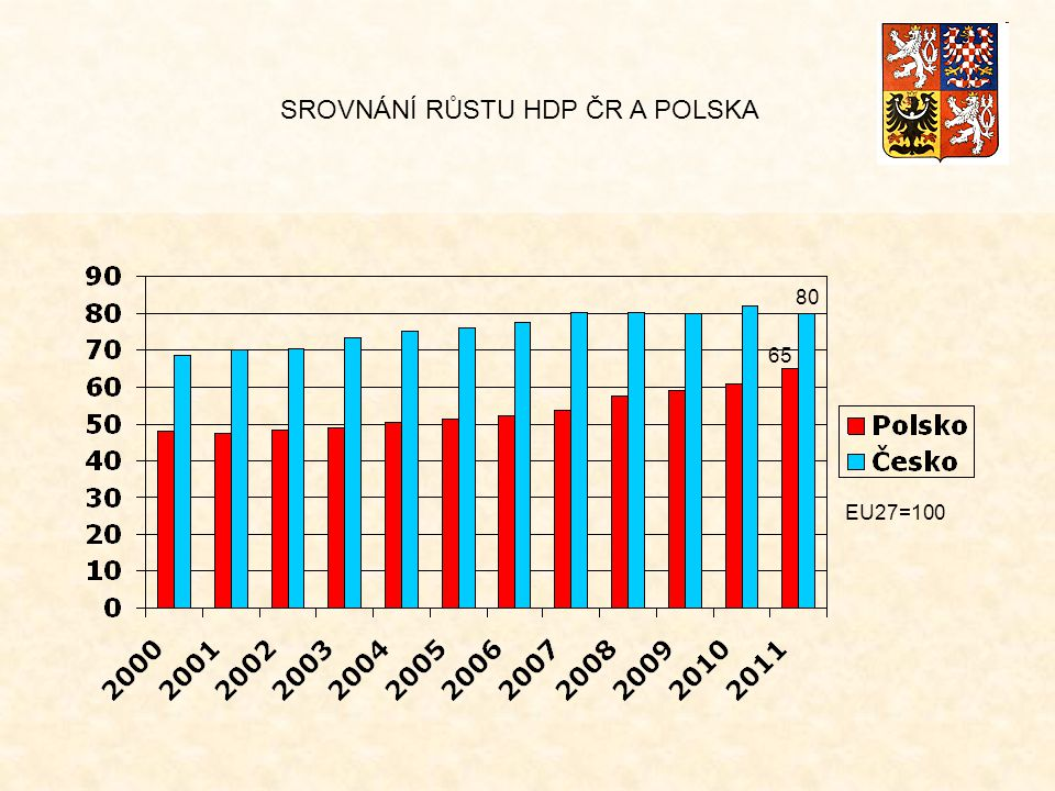 SROVNÁNÍ RŮSTU HDP ČR A POLSKA EU27=100 80 65