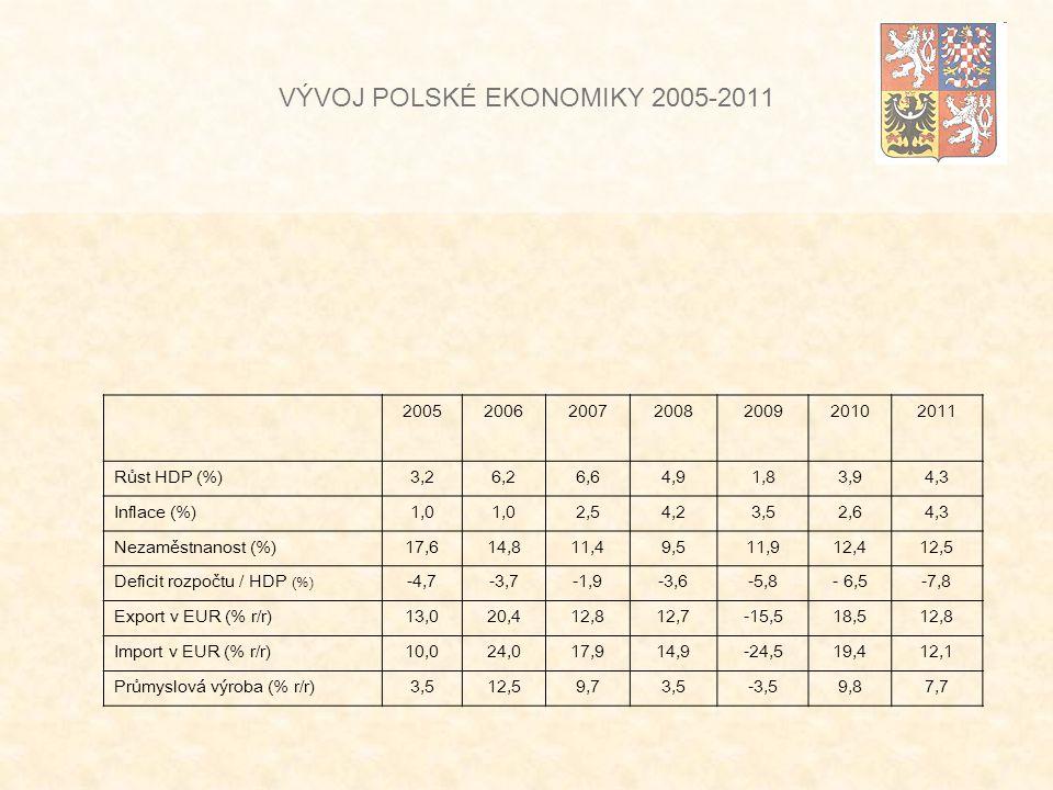 VÝVOJ POLSKÉ EKONOMIKY 2005-2011 2005200620072008200920102011 Růst HDP (%)3,26,26,64,91,83,94,3 Inflace (%)1,0 2,54,23,52,64,3 Nezaměstnanost (%)17,614,811,49,511,912,412,5 Deficit rozpočtu / HDP (%) -4,7-3,7-1,9-3,6-5,8- 6,5-7,8 Export v EUR (% r/r)13,020,412,812,7-15,518,512,8 Import v EUR (% r/r)10,024,017,914,9-24,519,412,1 Průmyslová výroba (% r/r)3,512,59,73,5-3,59,87,7