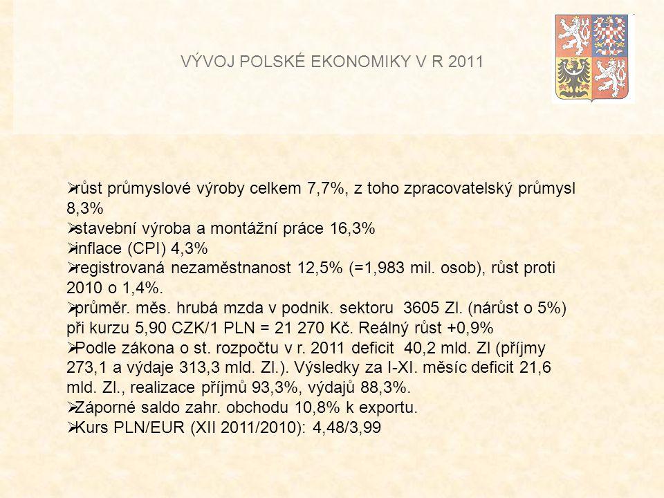 VÝVOJ POLSKÉ EKONOMIKY V R 2011  růst průmyslové výroby celkem 7,7%, z toho zpracovatelský průmysl 8,3%  stavební výroba a montážní práce 16,3%  inflace (CPI) 4,3%  registrovaná nezaměstnanost 12,5% (=1,983 mil.