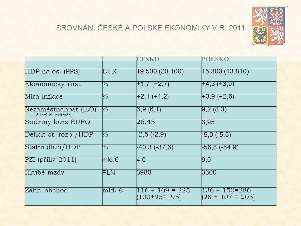 SROVNÁNÍ ČESKÉ A POLSKÉ EKONOMIKY V R. 2011 ČESKOPOLSKO HDP na os.