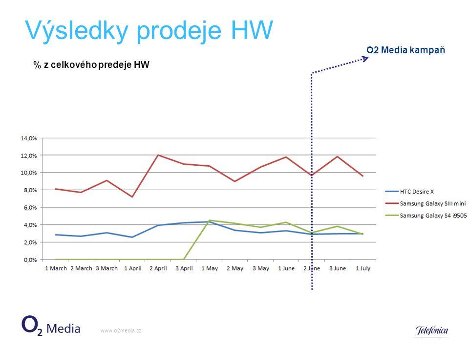 Výsledky prodeje HW www.o2media.cz O2 Media kampaň % z celkového predeje HW