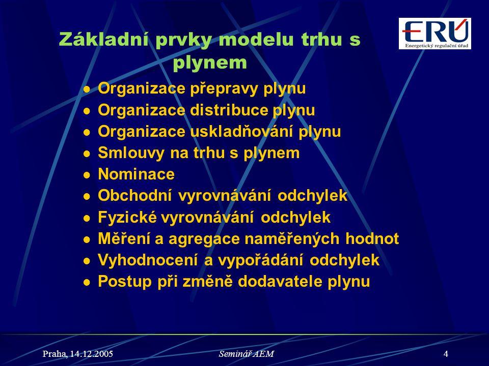 Praha, 14.12.2005Seminář AEM5 Základní charakteristika modelu trhu  Regulovaný přístup k přepravní soustavě  Regulovaný přístup k distribučním soustavám  Sjednaný přístup k zásobníkům  8 bilančních zón – virtuální výstupní body z přepravní soustavy  Vstupní body jsou tvořeny hraničními body, virtuálními zásobníky  Virtuální zásobníky - soubor všech PZP 1 provozovatele  Způsob sjednávání kapacity - po párech vstupních a výstupních bodů na bázi denního maxima odběru  Režim denního bilancování  Vyrovnávací bod – místo, ve kterém dochází k následnému vyrovnání bilanční odchylky  Fyzické vyrovnávání plynárenské soustavy zajišťuje provozovatel přepravní soustavy  Distribuční soustava výstup = vstup (udržovány pevné tlaky)