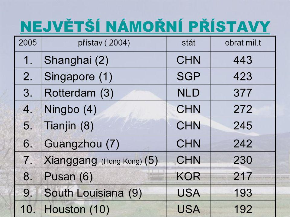NEJVĚTŠÍ NÁMOŘNÍ PŘÍSTAVY 2005přístav ( 2004)státobrat mil.t 1.Shanghai (2)CHN443 2.Singapore (1)SGP423 3.Rotterdam (3)NLD377 4.Ningbo (4)CHN272 5.Tia