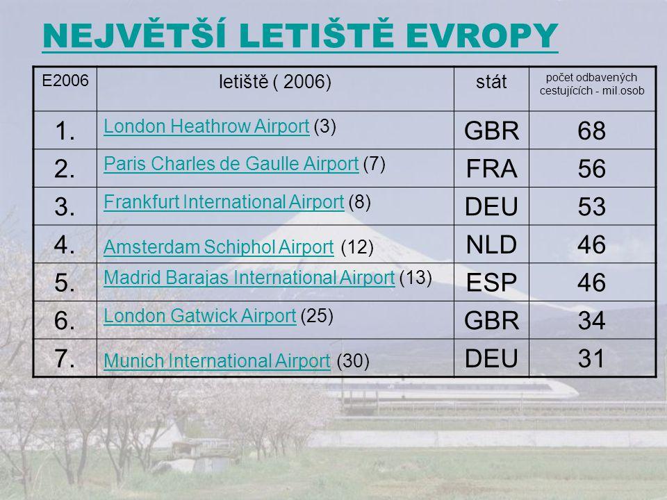 NEJVĚTŠÍ LETIŠTĚ EVROPY E2006 letiště ( 2006)stát počet odbavených cestujících - mil.osob 1. London Heathrow AirportLondon Heathrow Airport (3) GBR68