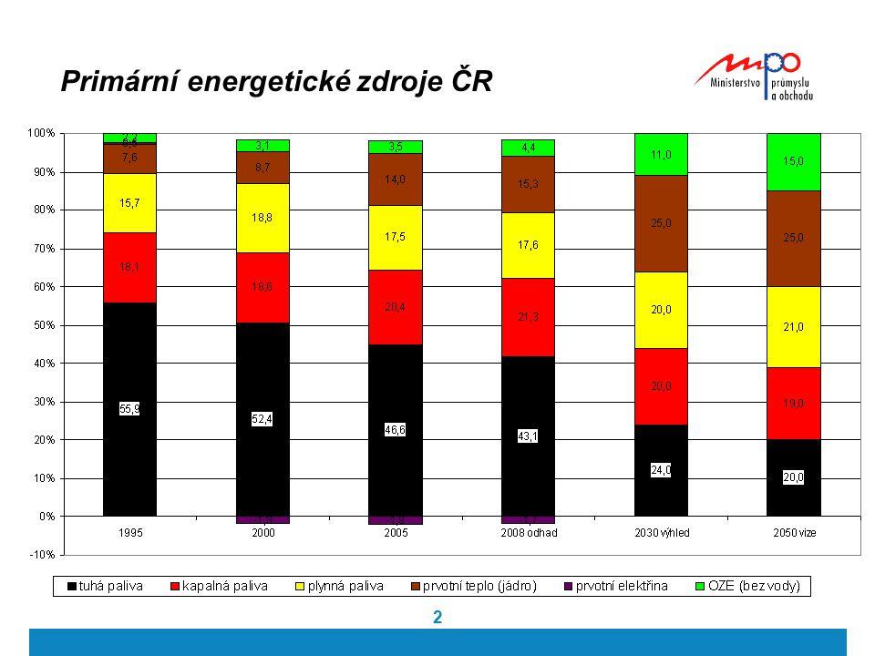3 Ložiska a dopravní cesty zásobování ropou a plynem největší ložiska ropy i zemního plynu se nachází v politicky a ekonomicky nestabilních oblastech dlouhé dopravní vzdálenosti - vysoké náklady přepravní linie vedou přes politicky a ekonomicky nestabilní země nedostatečná propojovací struktura v rámci Evropy