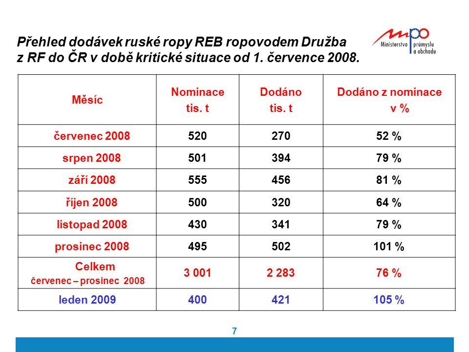 7 Přehled dodávek ruské ropy REB ropovodem Družba z RF do ČR v době kritické situace od 1. července 2008. Měsíc Nominace tis. t Dodáno tis. t Dodáno z