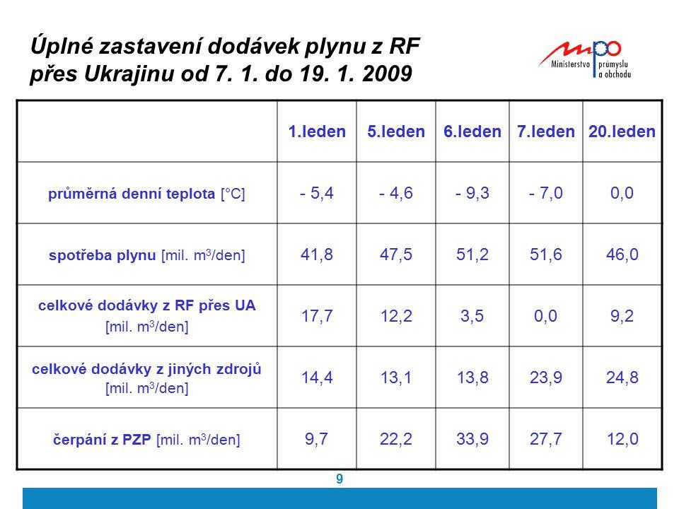 9 Úplné zastavení dodávek plynu z RF přes Ukrajinu od 7. 1. do 19. 1. 2009 1.leden5.leden6.leden7.leden20.leden průměrná denní teplota [°C] - 5,4- 4,6