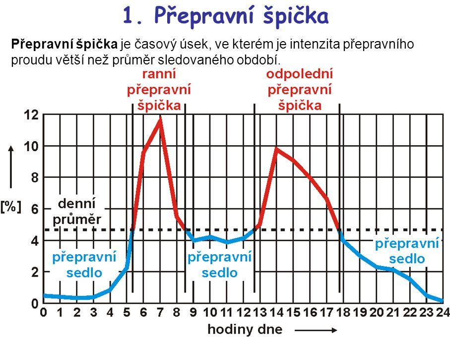 1. Přepravní špička Přepravní špička je časový úsek, ve kterém je intenzita přepravního proudu větší než průměr sledovaného období.