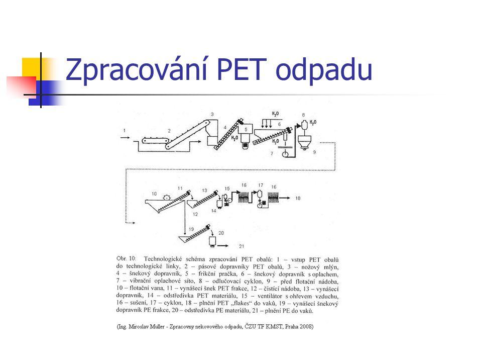 Zpracování PET odpadu