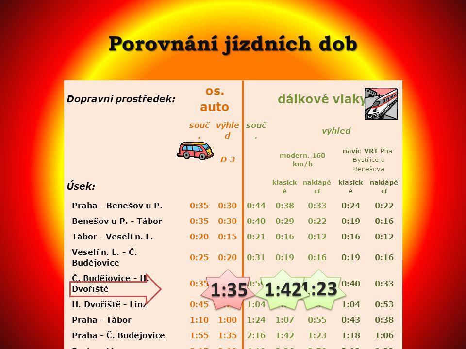 Porovnání jízdních dob Dopravní prostředek: os.auto dálkové vlaky souč.