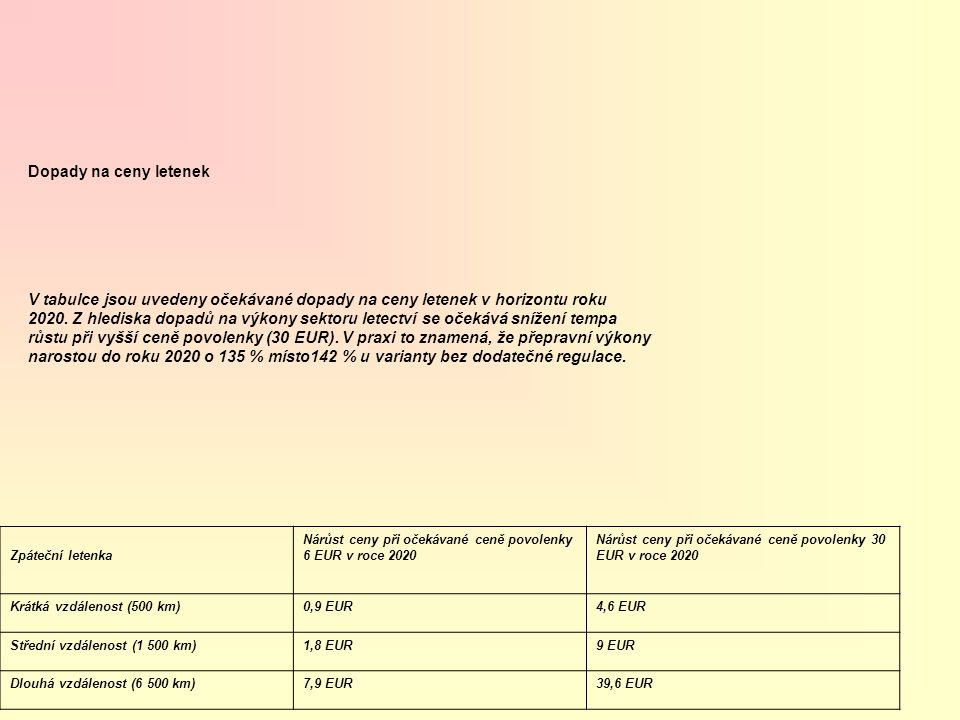 Zpáteční letenka Nárůst ceny při očekávané ceně povolenky 6 EUR v roce 2020 Nárůst ceny při očekávané ceně povolenky 30 EUR v roce 2020 Krátká vzdálenost (500 km)0,9 EUR4,6 EUR Střední vzdálenost (1 500 km)1,8 EUR9 EUR Dlouhá vzdálenost (6 500 km)7,9 EUR39,6 EUR Dopady na ceny letenek V tabulce jsou uvedeny očekávané dopady na ceny letenek v horizontu roku 2020.