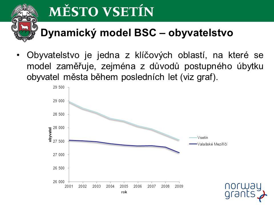 Dynamický model BSC – obyvatelstvo Obyvatelstvo je jedna z klíčových oblastí, na které se model zaměřuje, zejména z důvodů postupného úbytku obyvatel