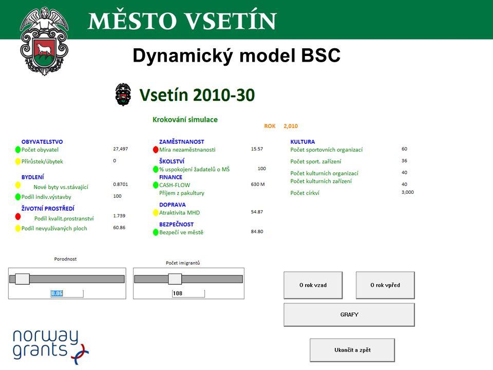 Dynamický model BSC – obyvatelstvo Dynamický model BSC umožňuje krokovou simulaci budoucího vývoje obyvatelstva (a dalších definovaných oblastí) do roku 2030.