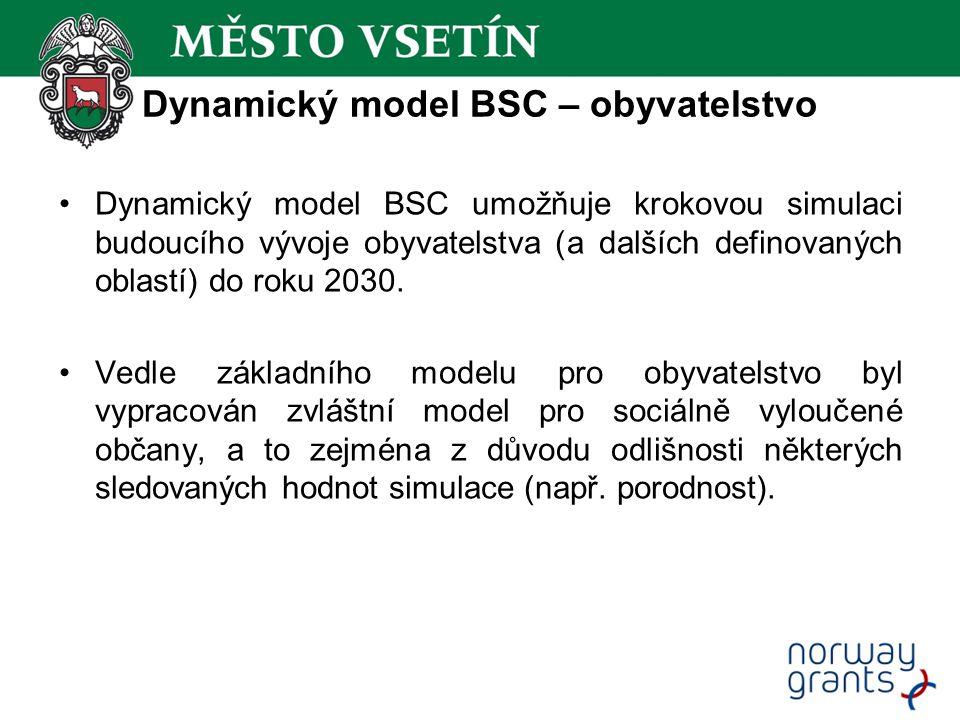 Dynamický model BSC – obyvatelstvo Dynamický model BSC umožňuje krokovou simulaci budoucího vývoje obyvatelstva (a dalších definovaných oblastí) do ro