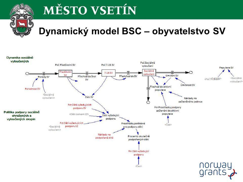 Dynamický model BSC – obyvatelstvo SV