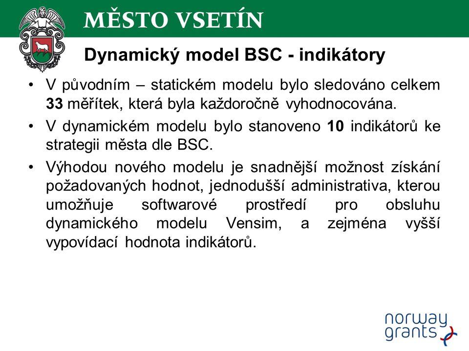 Dynamický model BSC - indikátory OBYVATELSTVO 1.Počet obyvatel (přírůstek/úbytek) BYDLENÍ 2.