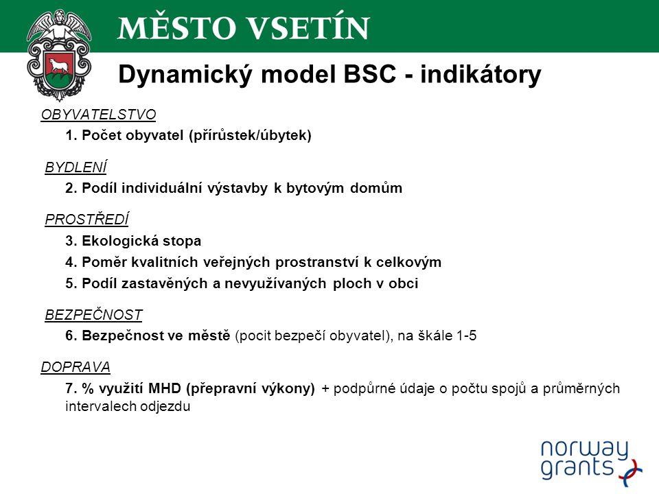 Dynamický model BSC - indikátory OBYVATELSTVO 1. Počet obyvatel (přírůstek/úbytek) BYDLENÍ 2. Podíl individuální výstavby k bytovým domům PROSTŘEDÍ 3.