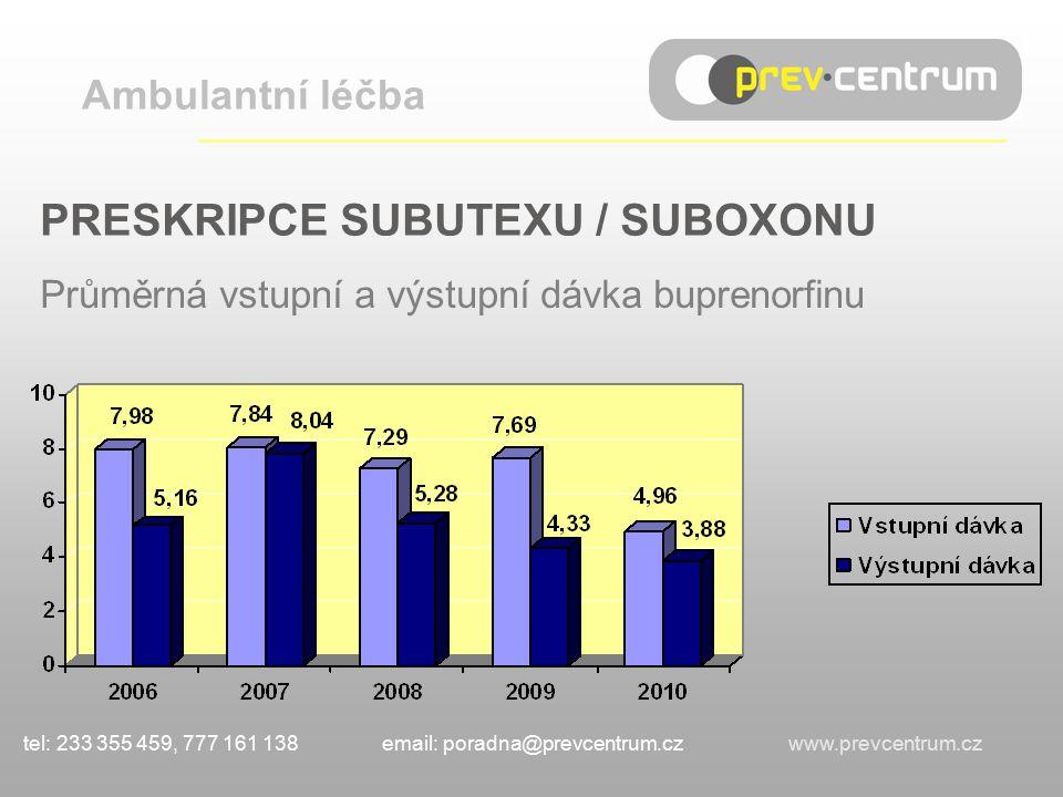 PRESKRIPCE SUBUTEXU / SUBOXONU Průměrná vstupní a výstupní dávka buprenorfinu Ambulantní léčba ___________________________________ tel: 233 355 459, 777 161 138 email: poradna@prevcentrum.cz www.prevcentrum.cz