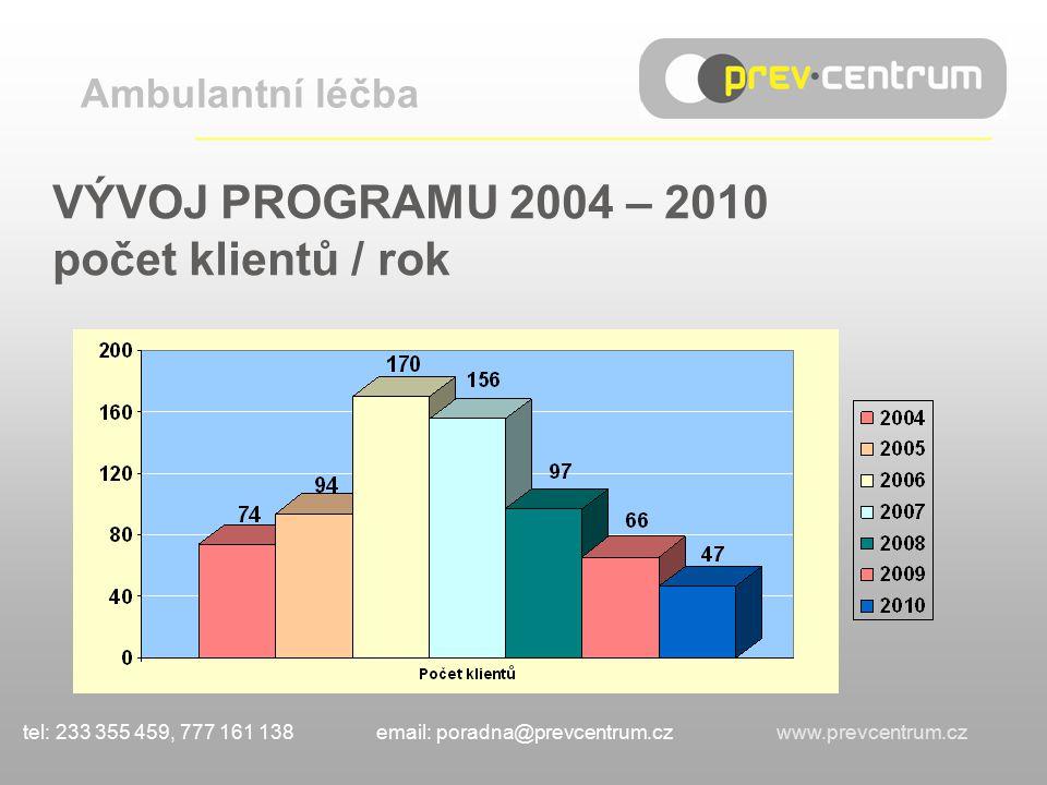 VÝVOJ PROGRAMU 2004 – 2010 počet klientů / rok Ambulantní léčba ___________________________________ tel: 233 355 459, 777 161 138 email: poradna@prevcentrum.cz www.prevcentrum.cz