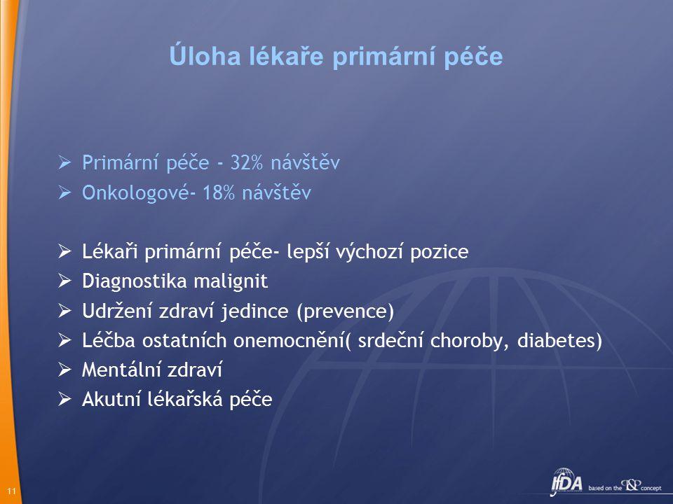 11 Úloha lékaře primární péče  Primární péče - 32% návštěv  Onkologové- 18% návštěv  Lékaři primární péče- lepší výchozí pozice  Diagnostika malignit  Udržení zdraví jedince (prevence)  Léčba ostatních onemocnění( srdeční choroby, diabetes)  Mentální zdraví  Akutní lékařská péče