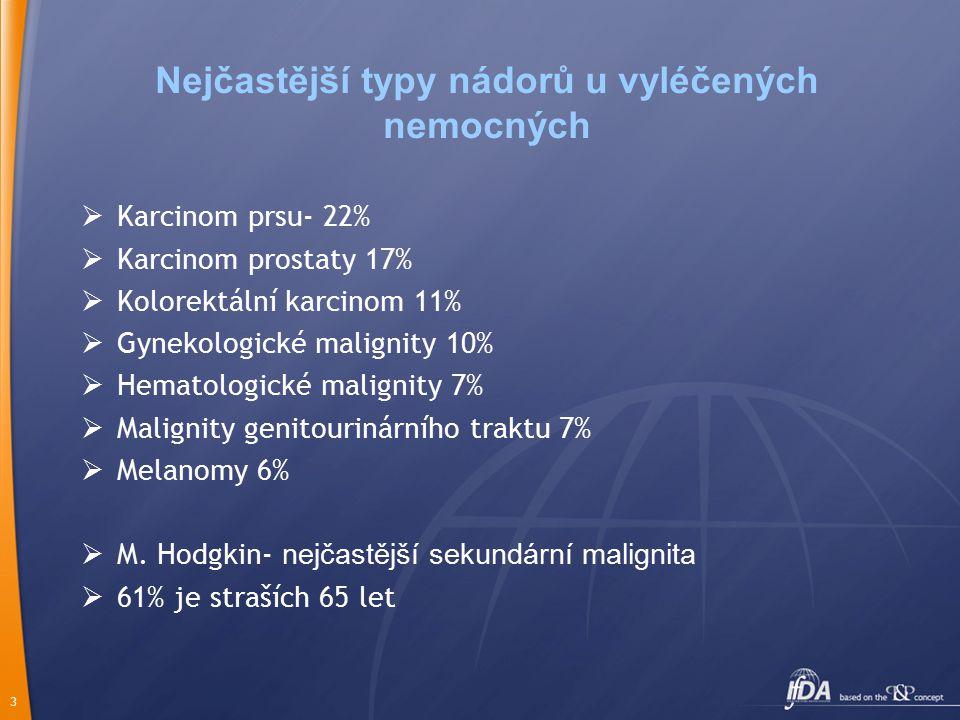 3 Nejčastější typy nádorů u vyléčených nemocných  Karcinom prsu- 22%  Karcinom prostaty 17%  Kolorektální karcinom 11%  Gynekologické malignity 10%  Hematologické malignity 7%  Malignity genitourinárního traktu 7%  Melanomy 6%  M.