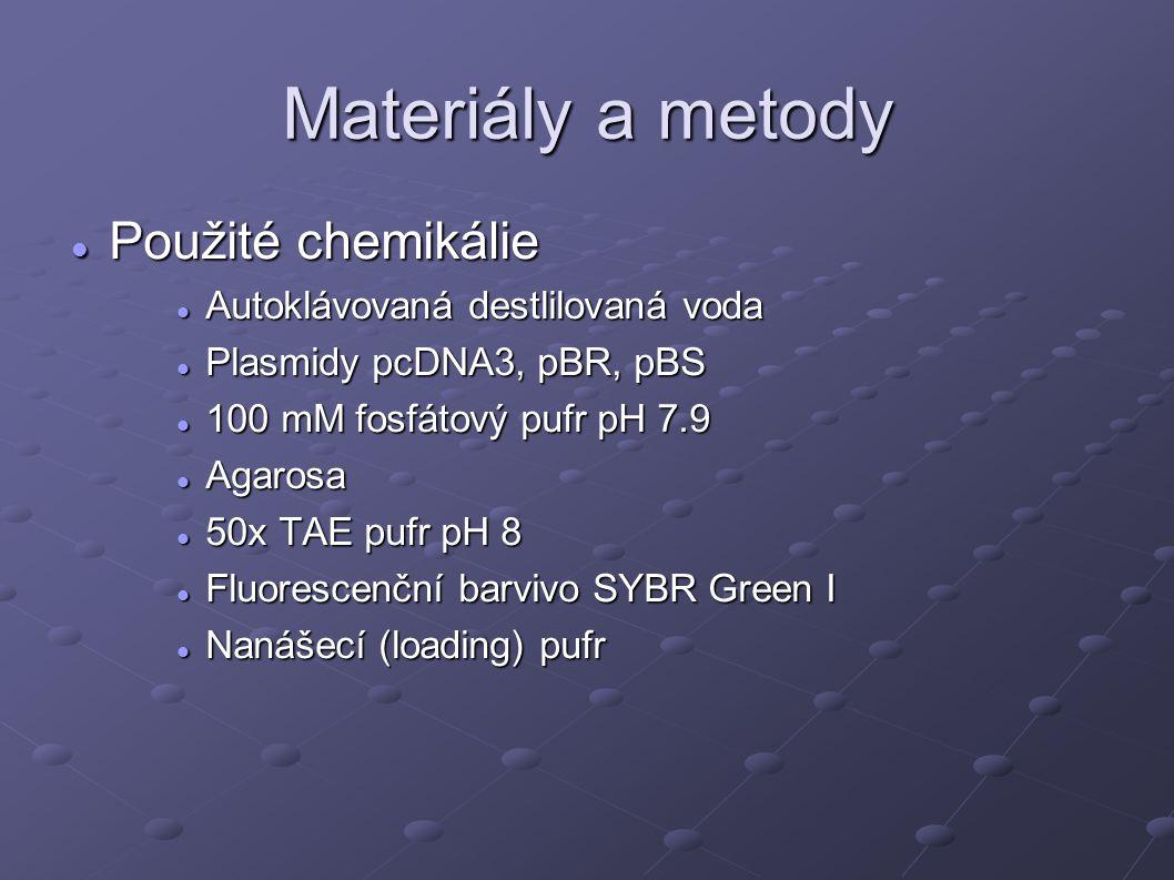 Materiály a metody Použité chemikálie Použité chemikálie Autoklávovaná destlilovaná voda Autoklávovaná destlilovaná voda Plasmidy pcDNA3, pBR, pBS Plasmidy pcDNA3, pBR, pBS 100 mM fosfátový pufr pH 7.9 100 mM fosfátový pufr pH 7.9 Agarosa Agarosa 50x TAE pufr pH 8 50x TAE pufr pH 8 Fluorescenční barvivo SYBR Green I Fluorescenční barvivo SYBR Green I Nanášecí (loading) pufr Nanášecí (loading) pufr