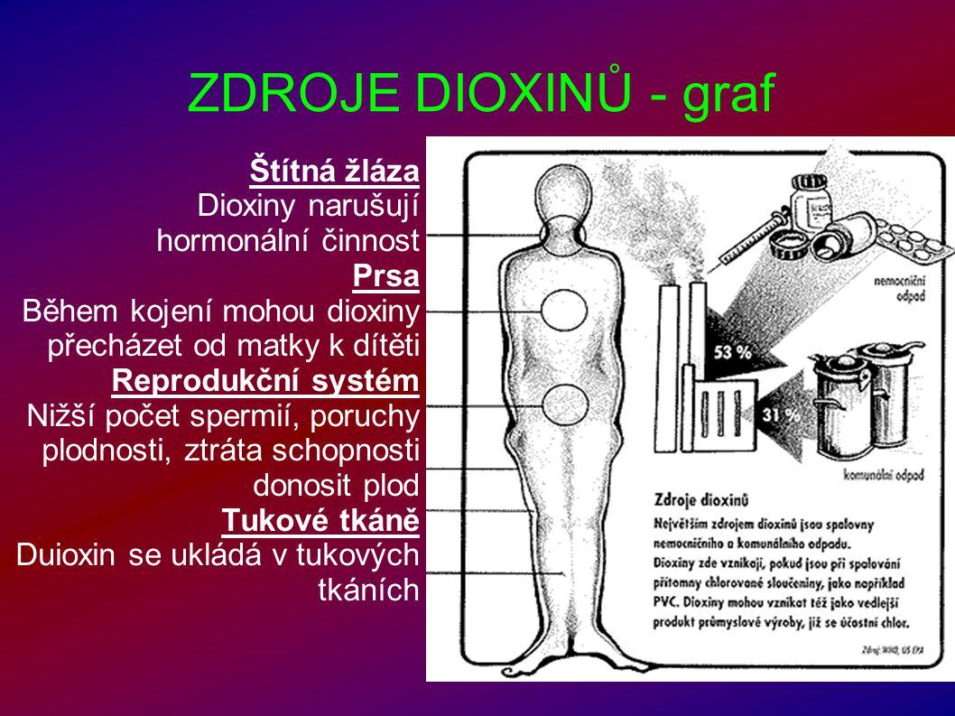 ZDROJE DIOXINŮ - graf Štítná žláza Dioxiny narušují hormonální činnost Prsa Během kojení mohou dioxiny přecházet od matky k dítěti Reprodukční systém