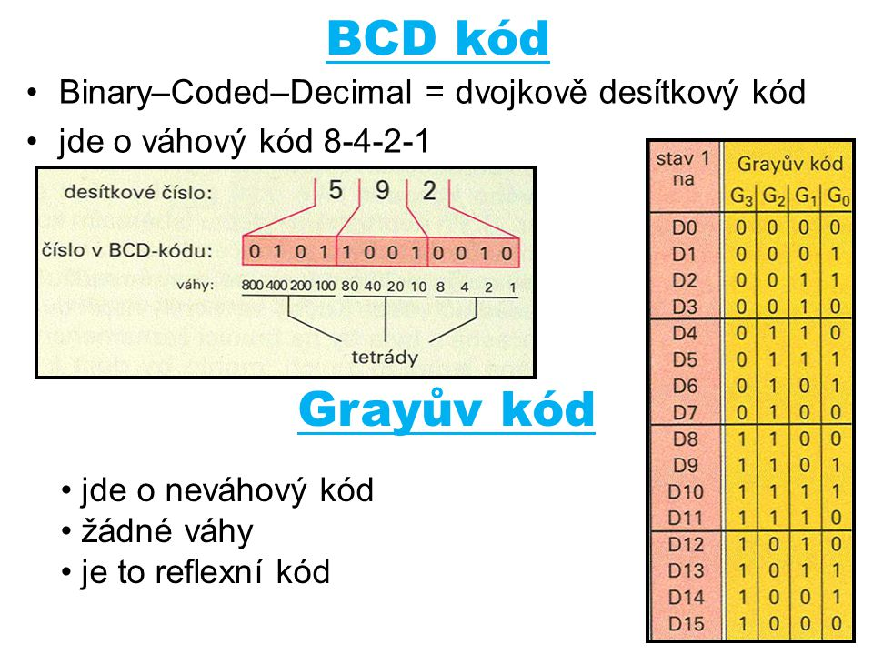 BCD kód Binary–Coded–Decimal = dvojkově desítkový kód jde o váhový kód 8-4-2-1 Grayův kód jde o neváhový kód žádné váhy je to reflexní kód