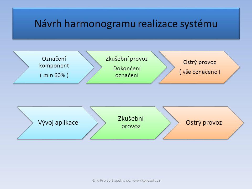 Návrh harmonogramu realizace systému Označení komponent ( min 60% ) Zkušební provoz Dokončení označení Ostrý provoz ( vše označeno ) © K-Pro soft spol.