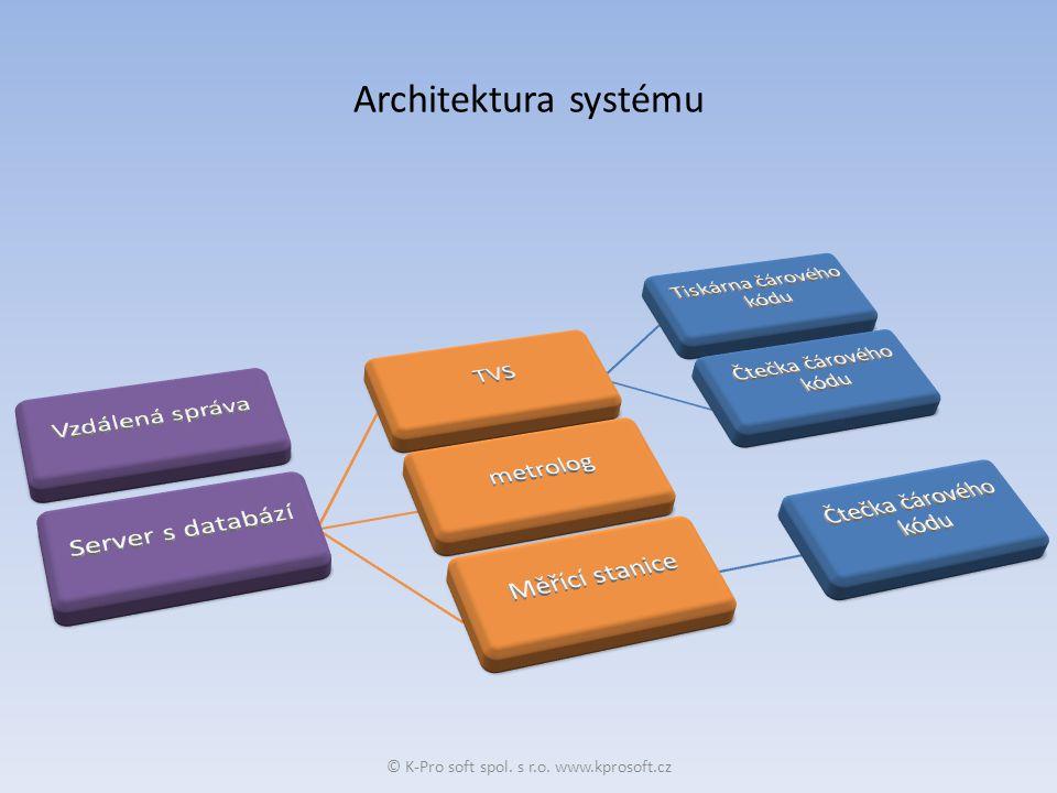 Architektura systému © K-Pro soft spol. s r.o. www.kprosoft.cz