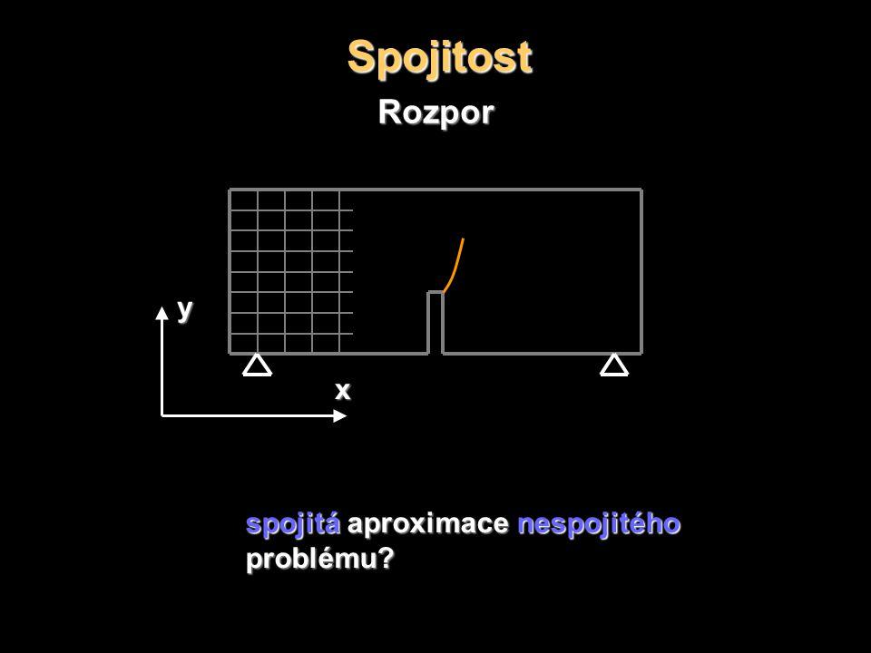 Spojitost Rozpor spojitá aproximace nespojitého problému y x