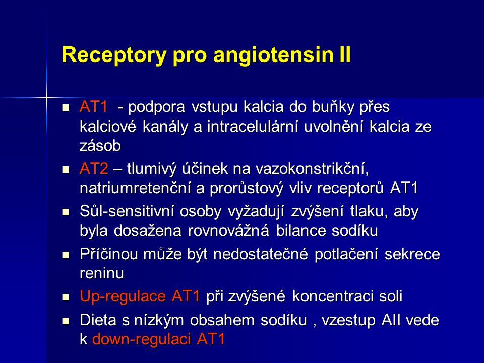 Receptory pro angiotensin II AT1 - podpora vstupu kalcia do buňky přes kalciové kanály a intracelulární uvolnění kalcia ze zásob AT1 - podpora vstupu