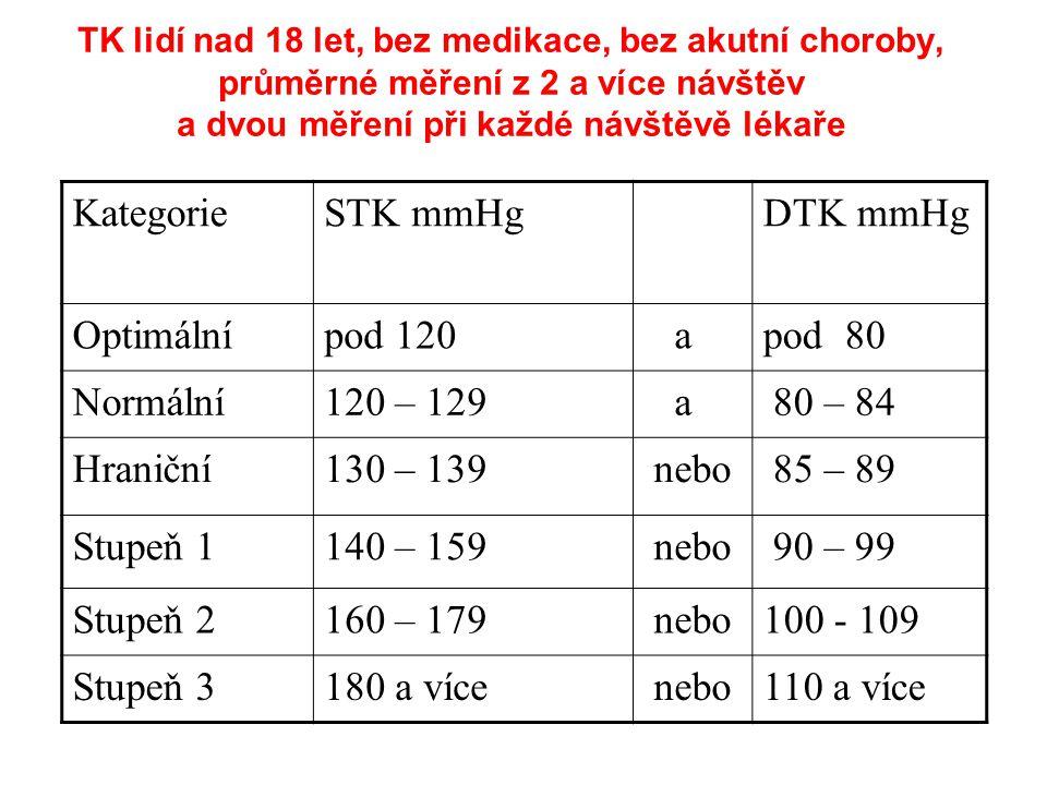 TK lidí nad 18 let, bez medikace, bez akutní choroby, průměrné měření z 2 a více návštěv a dvou měření při každé návštěvě lékaře KategorieSTK mmHg DTK