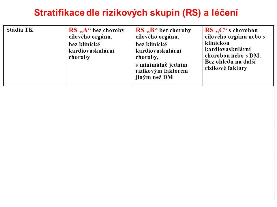 """Stratifikace dle rizikových skupin (RS) a léčení Stádia TK RS """"A"""" bez choroby cílového orgánu, bez klinické kardiovaskulární choroby RS """"B"""" bez chorob"""