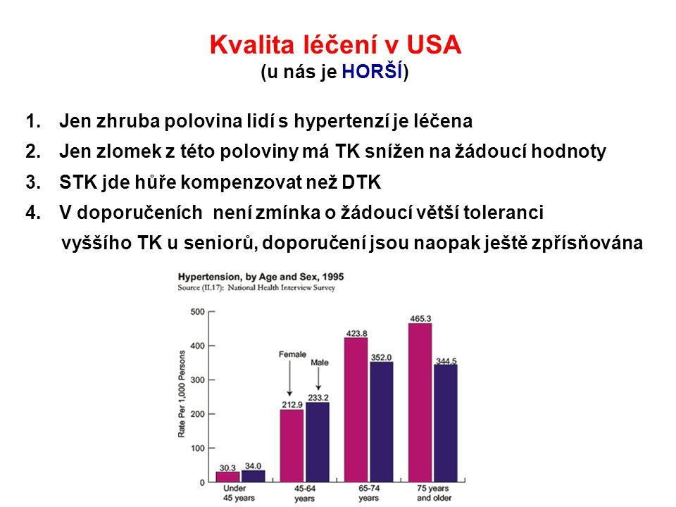 Kvalita léčení v USA (u nás je HORŠÍ) 1.Jen zhruba polovina lidí s hypertenzí je léčena 2.Jen zlomek z této poloviny má TK snížen na žádoucí hodnoty 3
