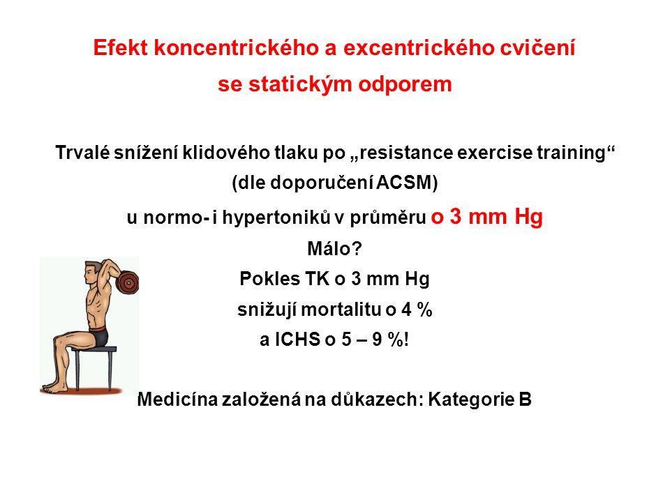 """Efekt koncentrického a excentrického cvičení se statickým odporem Trvalé snížení klidového tlaku po """"resistance exercise training"""" (dle doporučení ACS"""