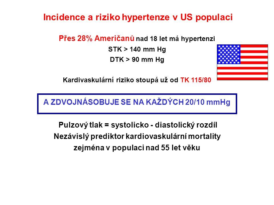 Incidence a riziko hypertenze v US populaci Přes 28% Američanů nad 18 let má hypertenzi STK > 140 mm Hg DTK > 90 mm Hg Kardivaskulární riziko stoupá u