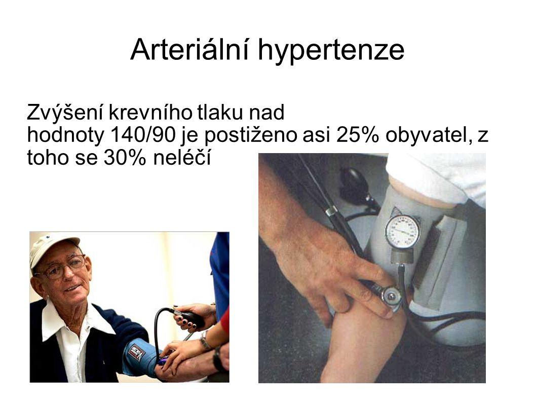 Arteriální hypertenze Zvýšení krevního tlaku nad hodnoty 140/90 je postiženo asi 25% obyvatel, z toho se 30% neléčí